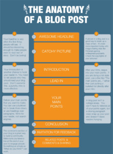 Elements and structure of an effective blog
